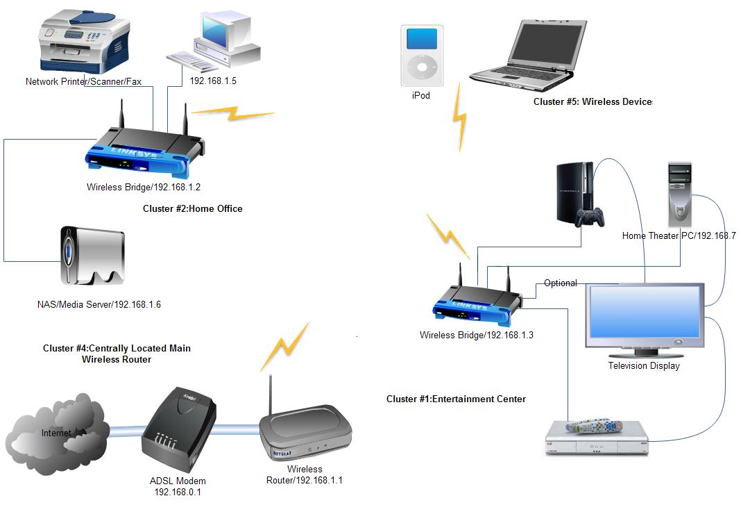 deciding home network architecture choosing wired and wireless home network diagram