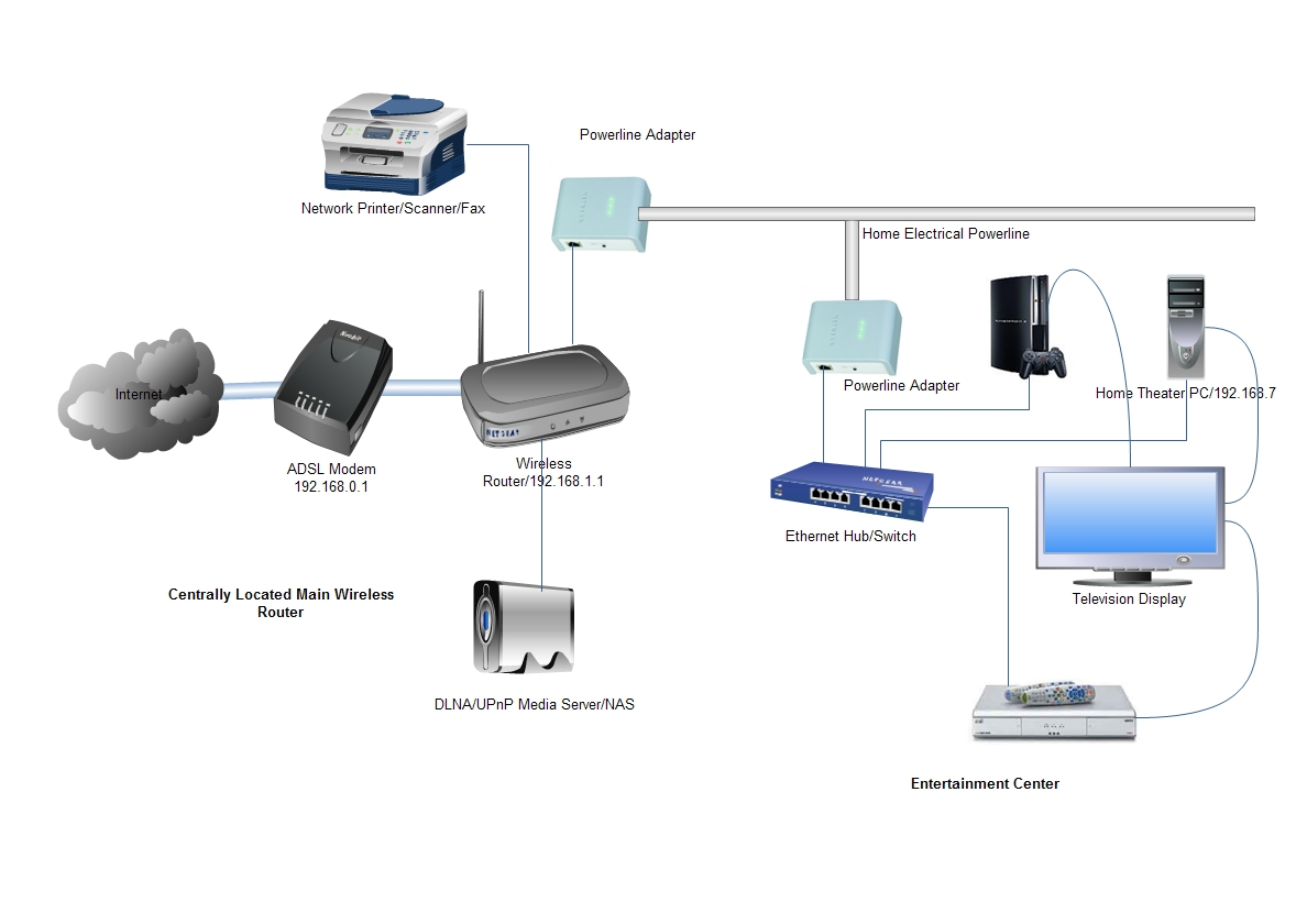 Using Homeplug Powerline Ethernet for Home Network, Media Streaming ...