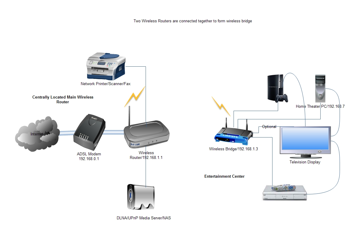 Using Router as Wireless bridge-how connect two routers to ... on wireless access point setup diagram, wireless router setup diagram, wireless extender setup diagram,