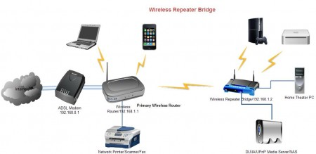 improving wireless coverage in home using two wireless router rh connectedhome infopint com  wireless repeater circuit diagram