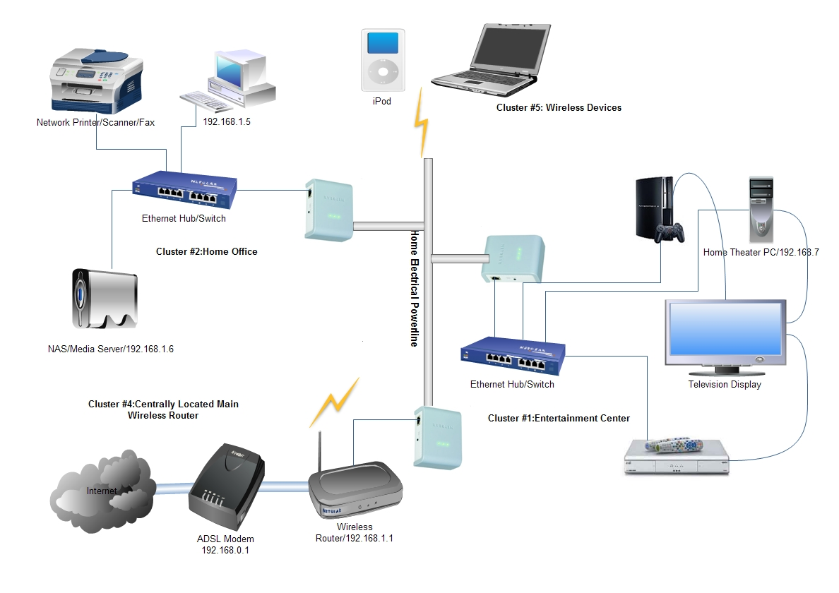 Home Network Diagram Smart Schematics Wiring A For Ethernet Wireless Entertainment Just Light Bulbs Connected Easy